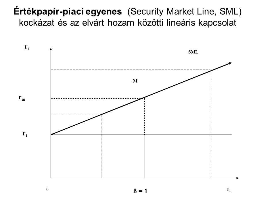 Értékpapír-piaci egyenes (Security Market Line, SML) kockázat és az elvárt hozam közötti lineáris kapcsolat