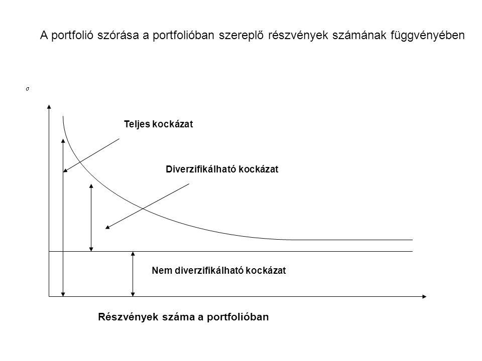 A portfolió szórása a portfolióban szereplő részvények számának függvényében
