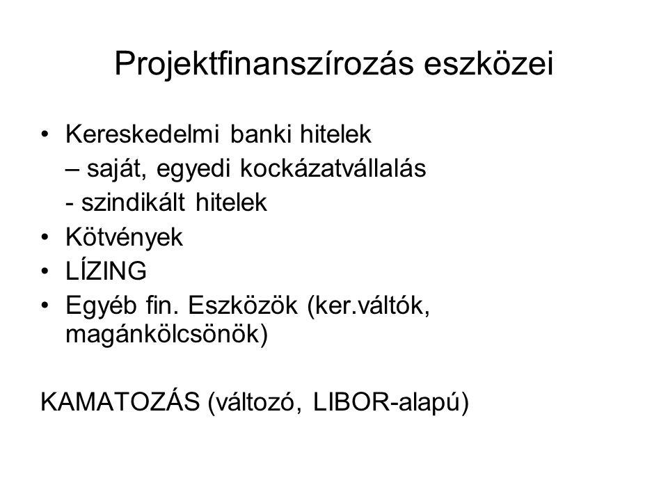 Projektfinanszírozás eszközei