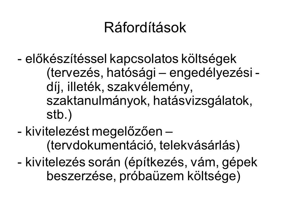 Ráfordítások