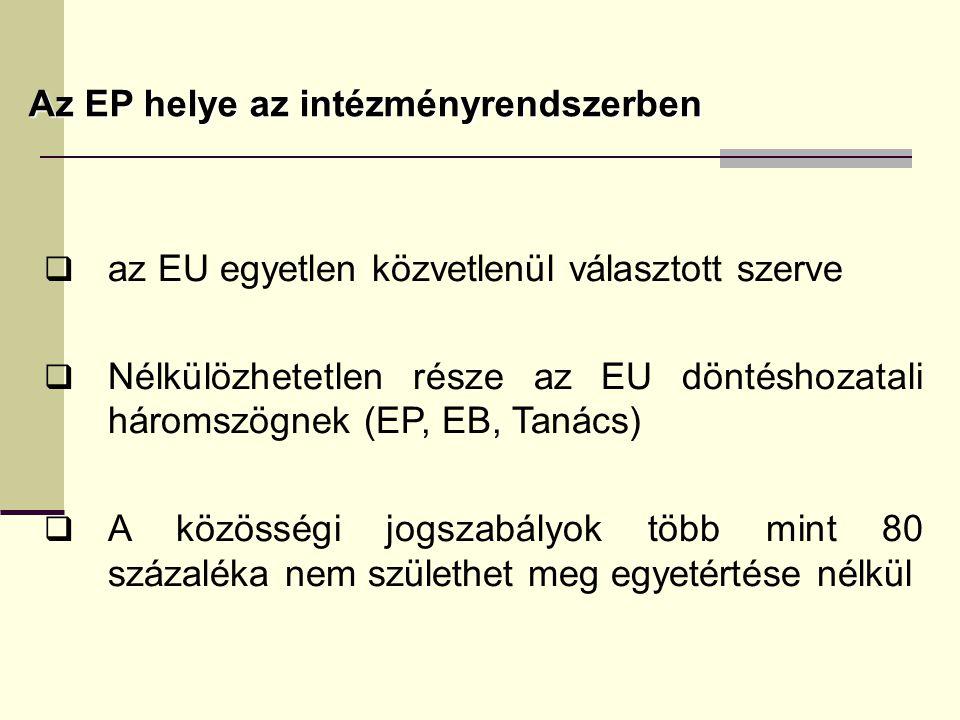 Az EP helye az intézményrendszerben