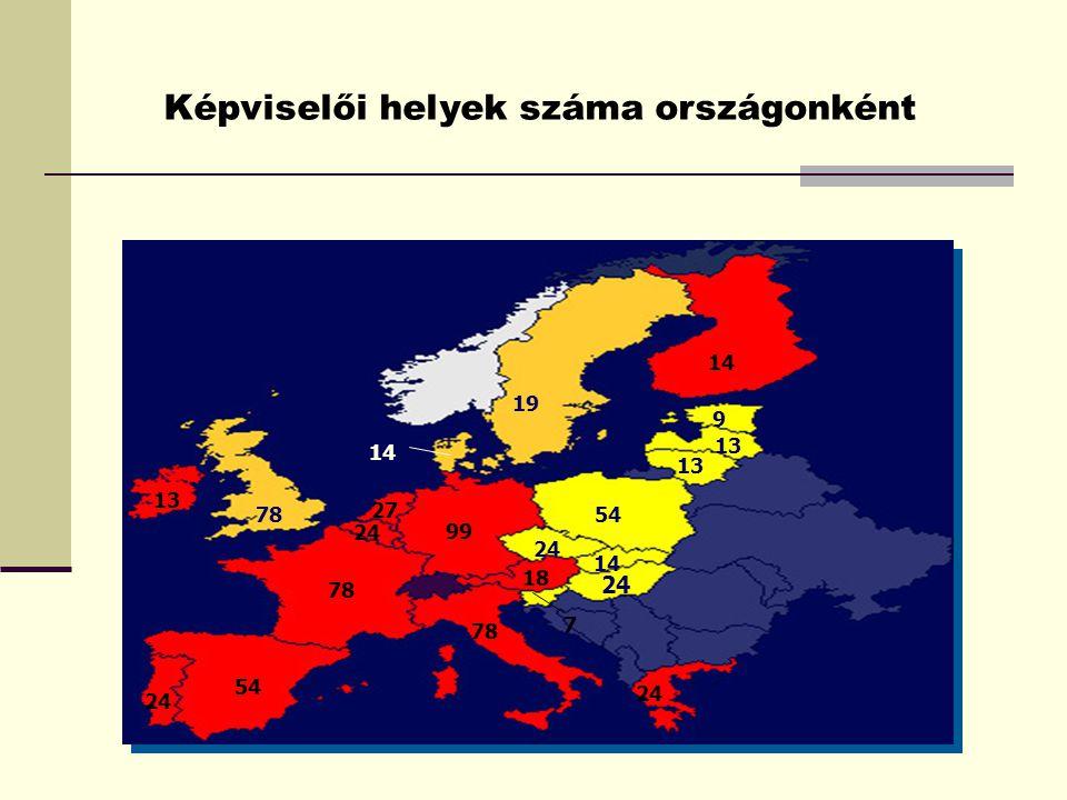 Képviselői helyek száma országonként