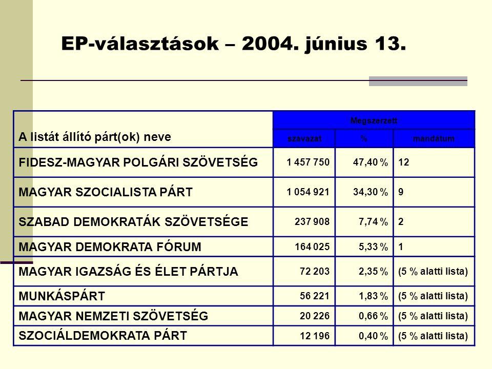 EP-választások – 2004. június 13.