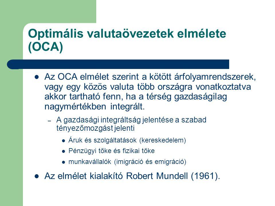 Optimális valutaövezetek elmélete (OCA)