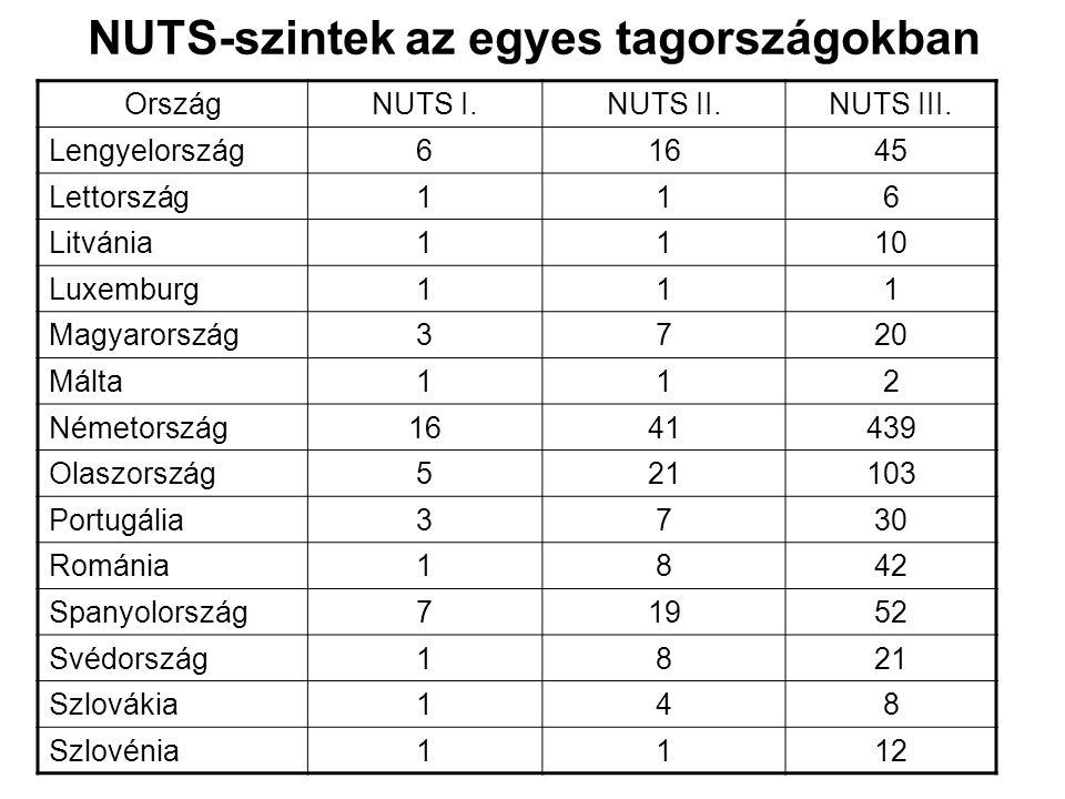 NUTS-szintek az egyes tagországokban