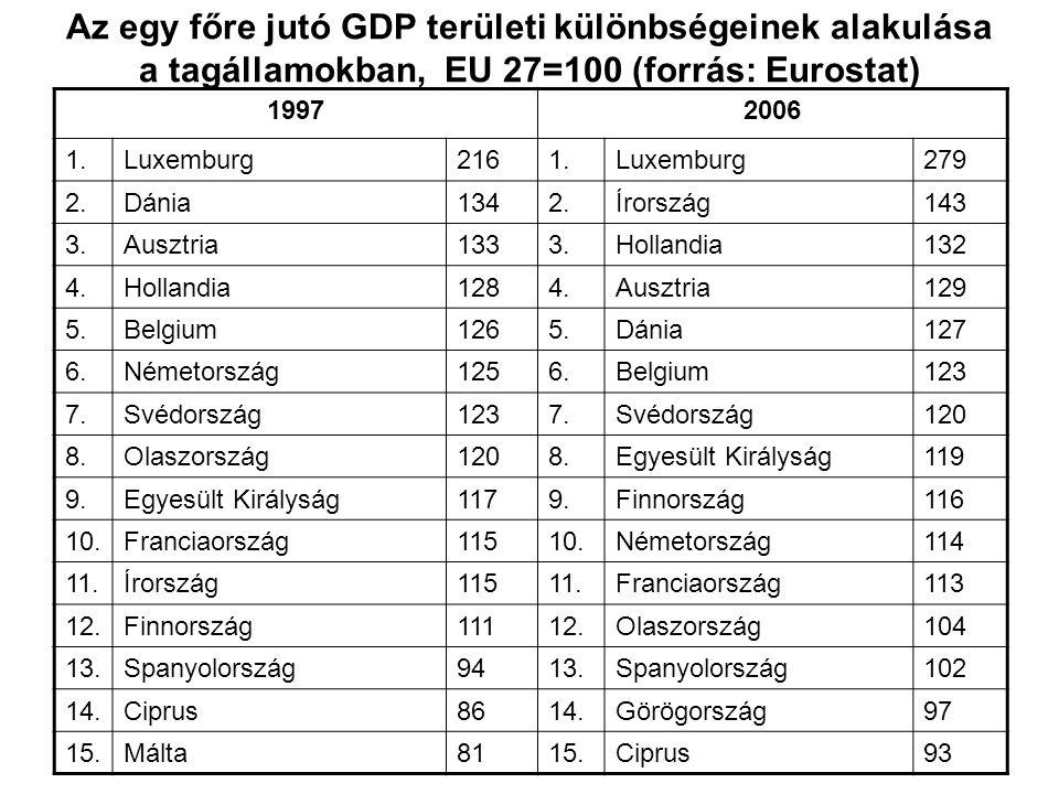 Az egy főre jutó GDP területi különbségeinek alakulása a tagállamokban, EU 27=100 (forrás: Eurostat)