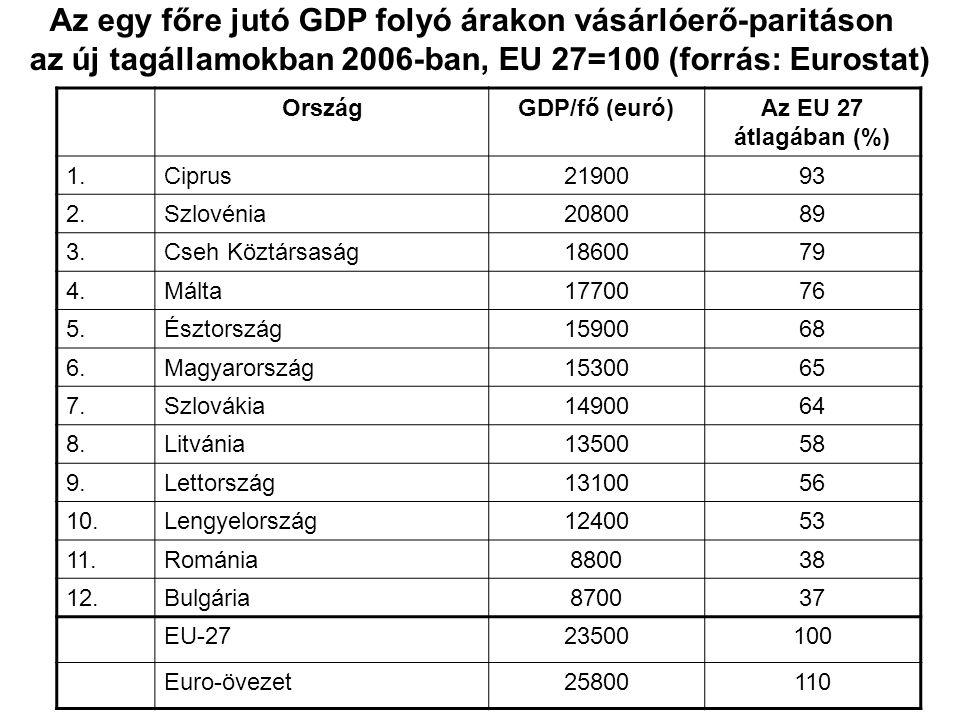 Az egy főre jutó GDP folyó árakon vásárlóerő-paritáson