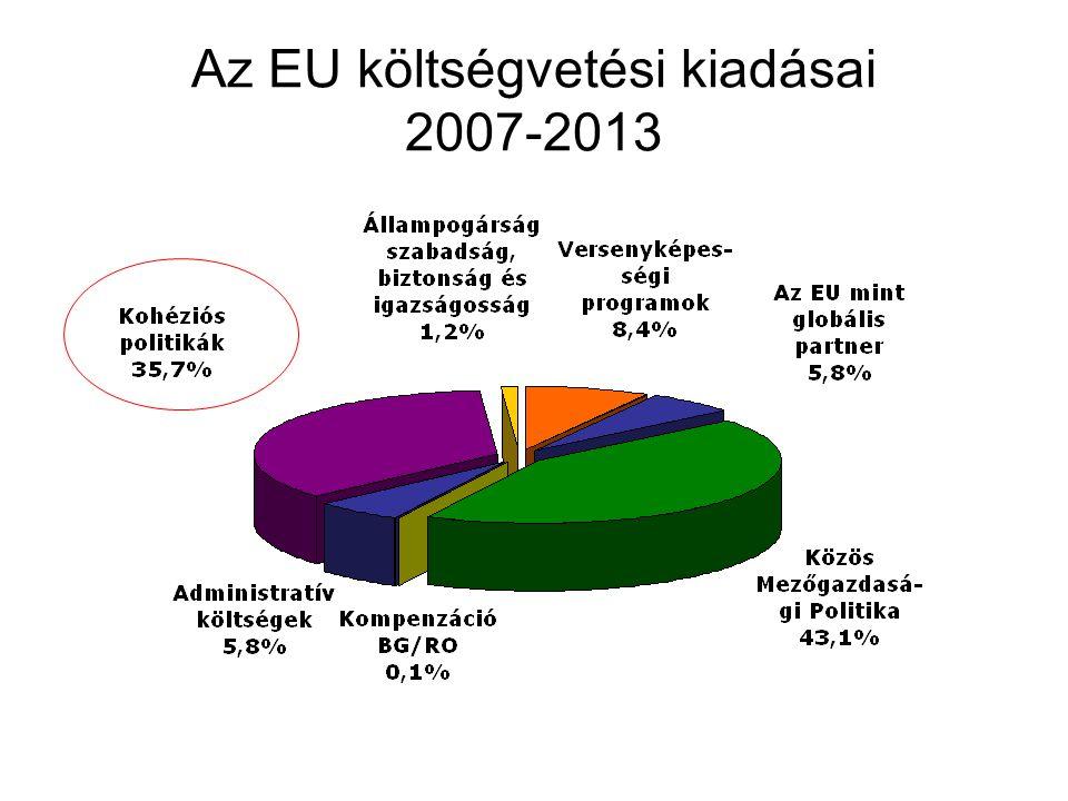 Az EU költségvetési kiadásai 2007-2013