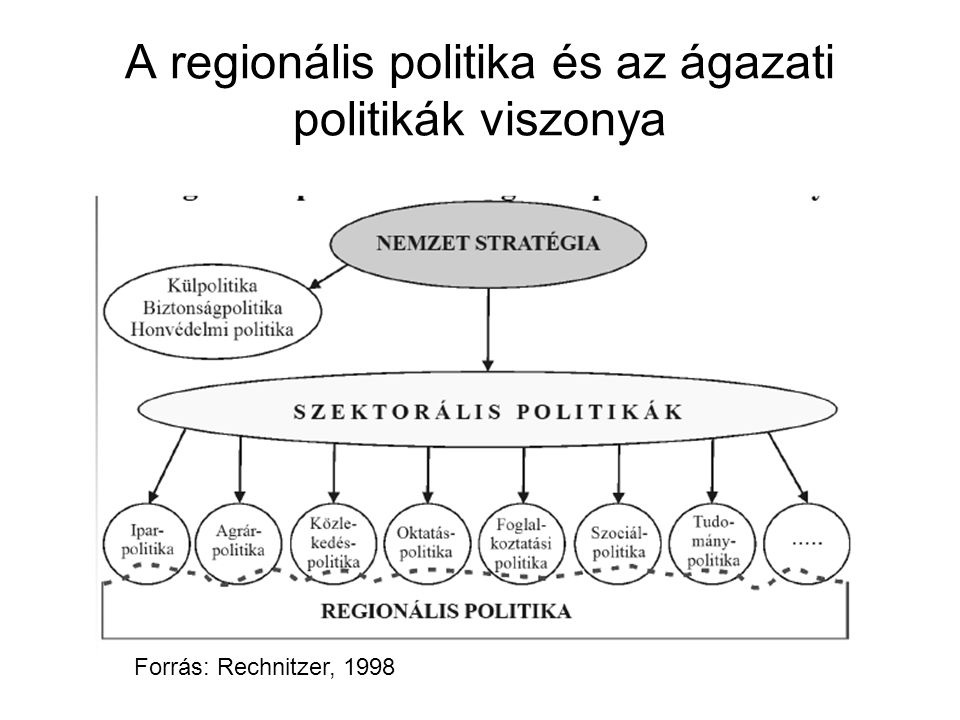 A regionális politika és az ágazati politikák viszonya