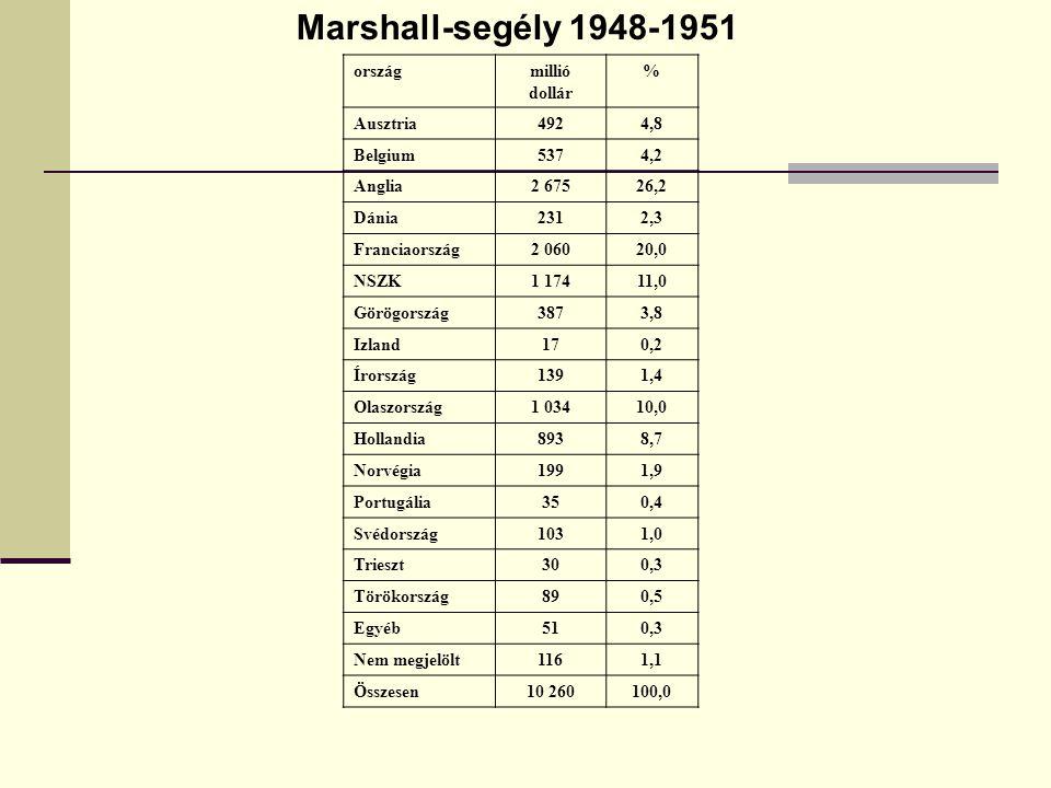 Marshall-segély 1948-1951 ország millió dollár % Ausztria 492 4,8