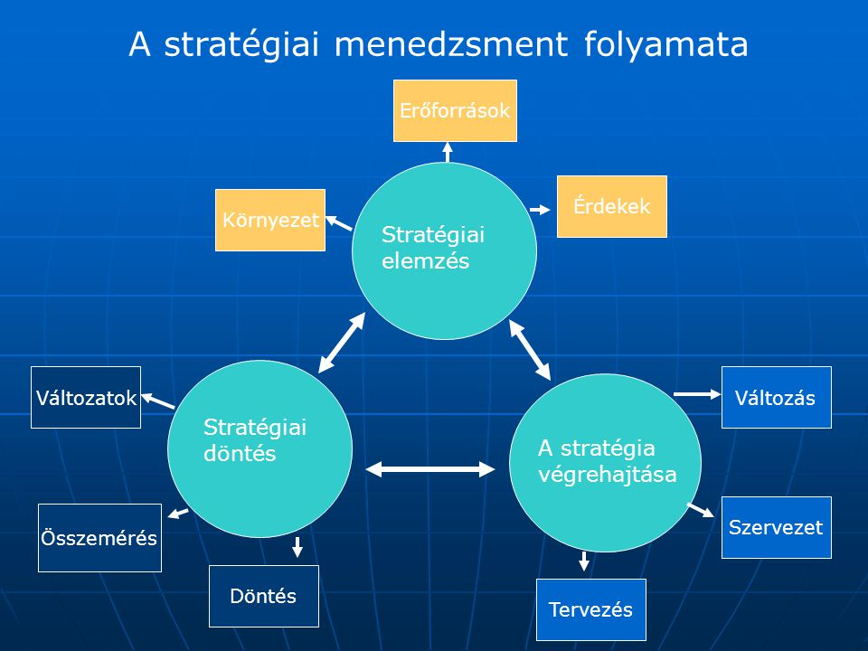 A stratégiai menedzsment folyamata