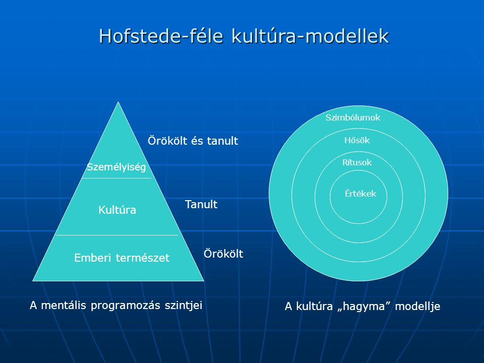 Hofstede-féle kultúra-modellek