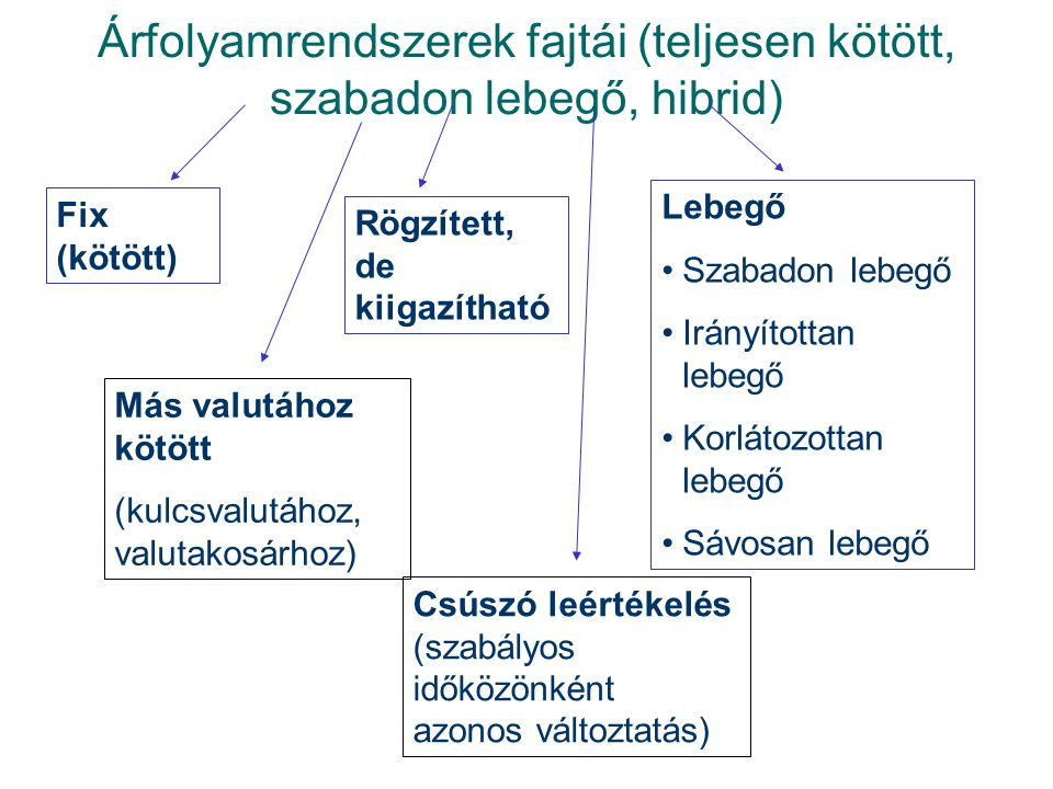Árfolyamrendszerek fajtái (teljesen kötött, szabadon lebegő, hibrid)