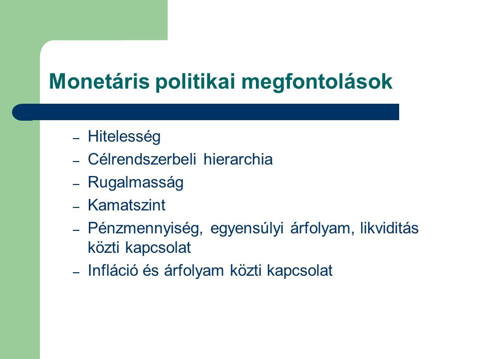 Monetáris politikai megfontolások