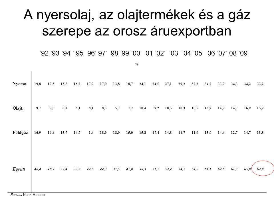 A nyersolaj, az olajtermékek és a gáz szerepe az orosz áruexportban