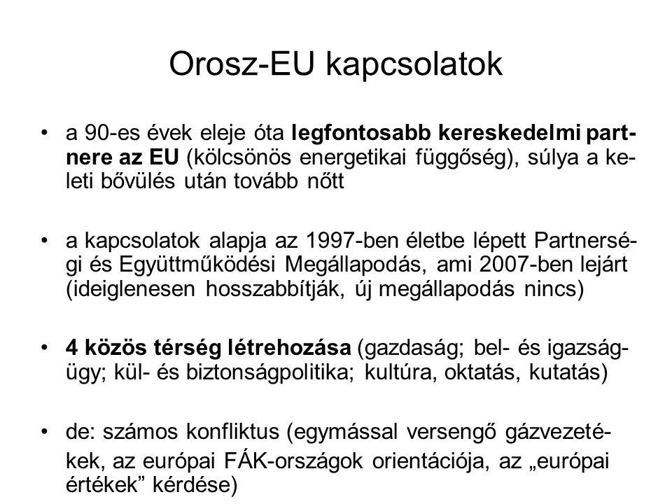 Orosz-EU kapcsolatok