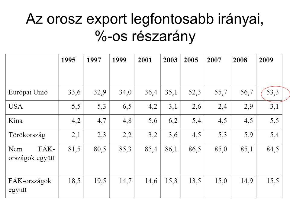 Az orosz export legfontosabb irányai, %-os részarány