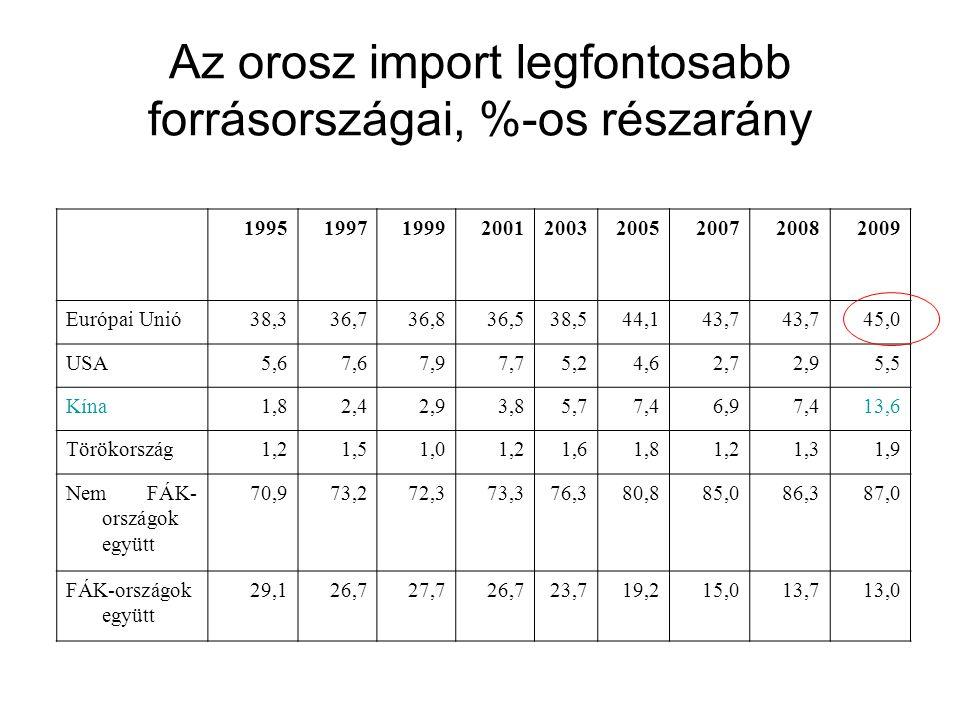 Az orosz import legfontosabb forrásországai, %-os részarány