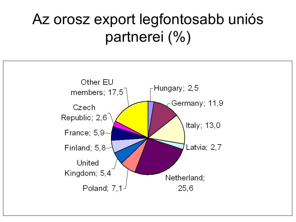 Az orosz export legfontosabb uniós partnerei (%)