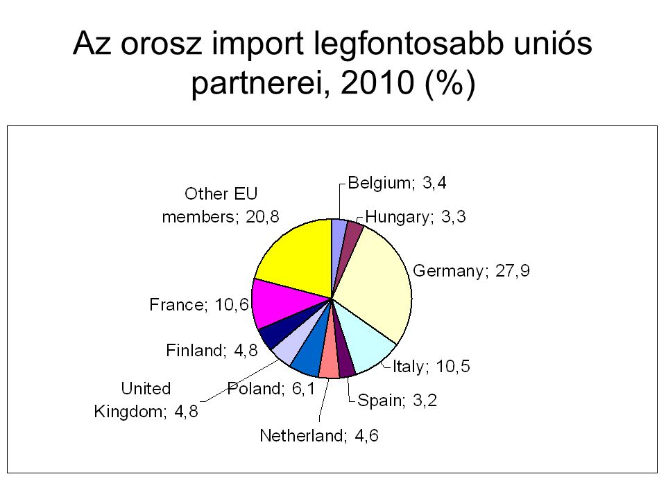 Az orosz import legfontosabb uniós partnerei, 2010 (%)