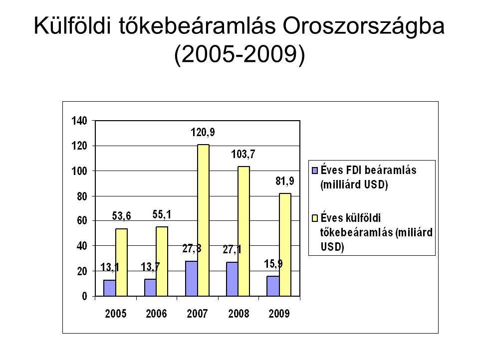 Külföldi tőkebeáramlás Oroszországba (2005-2009)