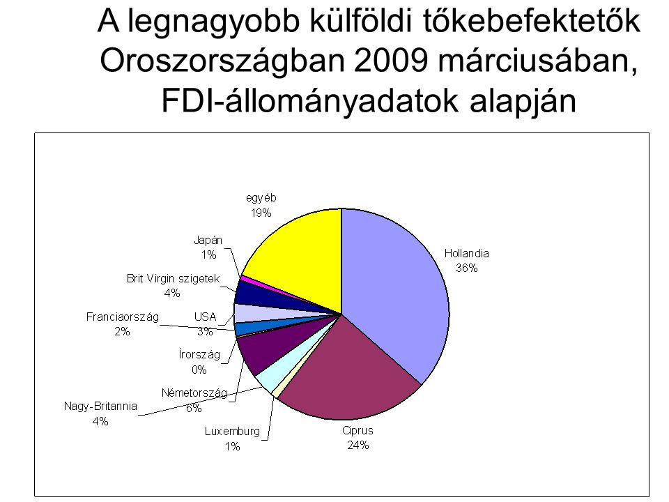 A legnagyobb külföldi tőkebefektetők Oroszországban 2009 márciusában, FDI-állományadatok alapján