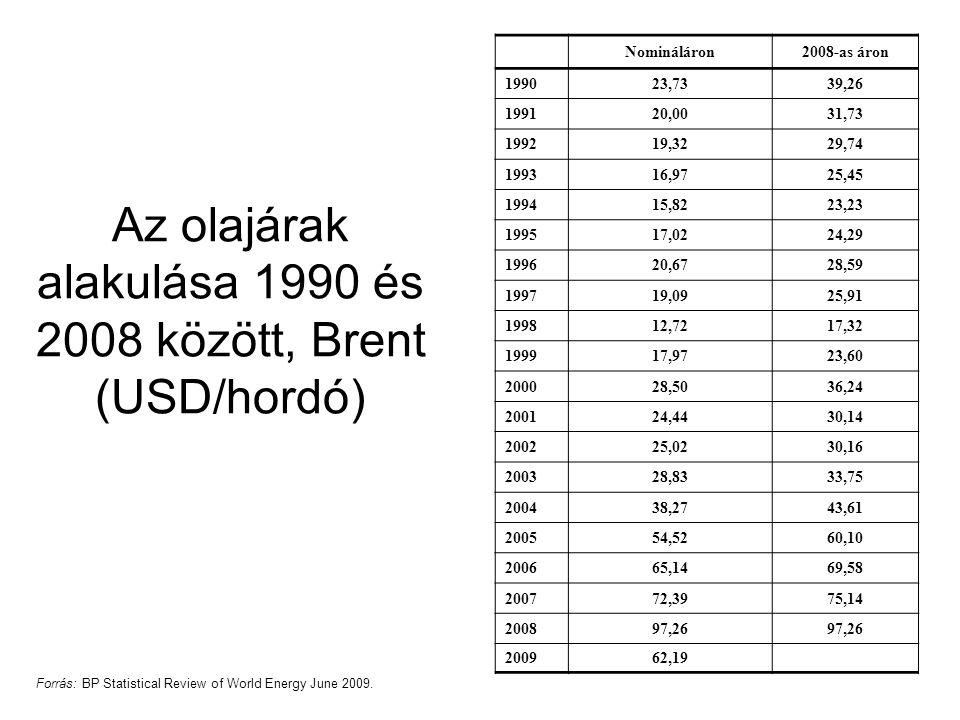 Az olajárak alakulása 1990 és 2008 között, Brent (USD/hordó)