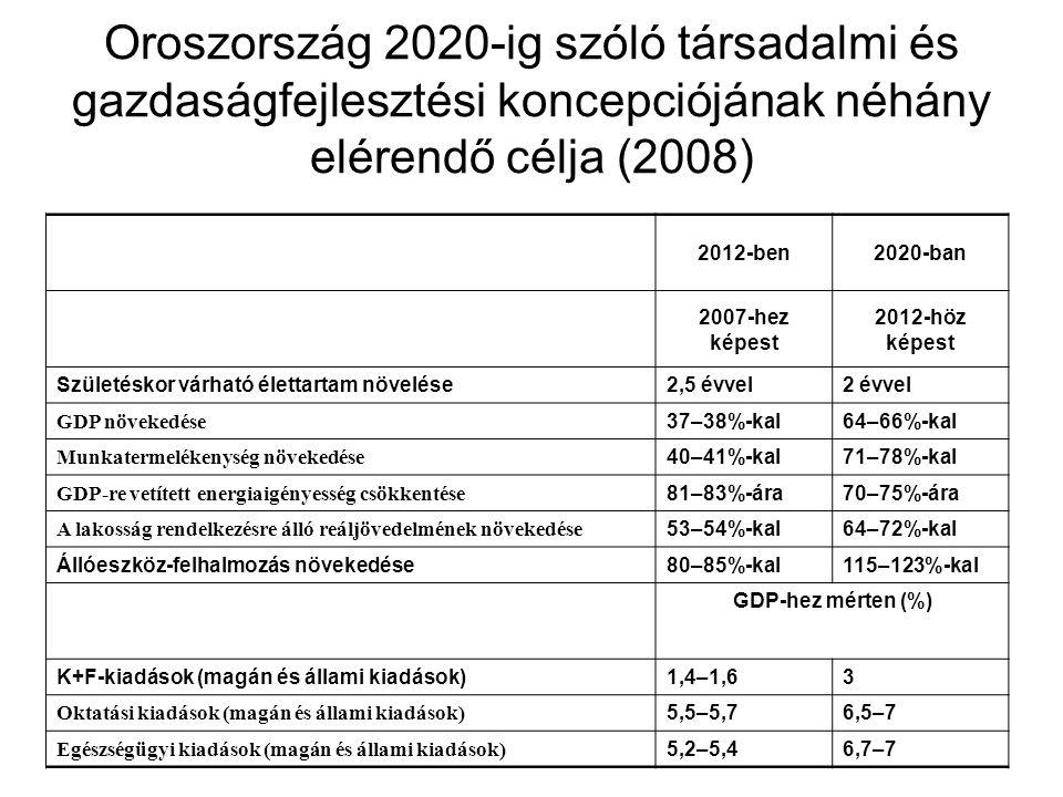 Oroszország 2020-ig szóló társadalmi és gazdaságfejlesztési koncepciójának néhány elérendő célja (2008)