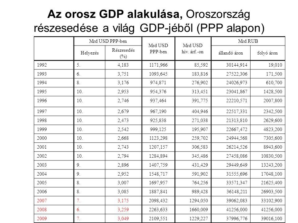 Az orosz GDP alakulása, Oroszország részesedése a világ GDP-jéből (PPP alapon)