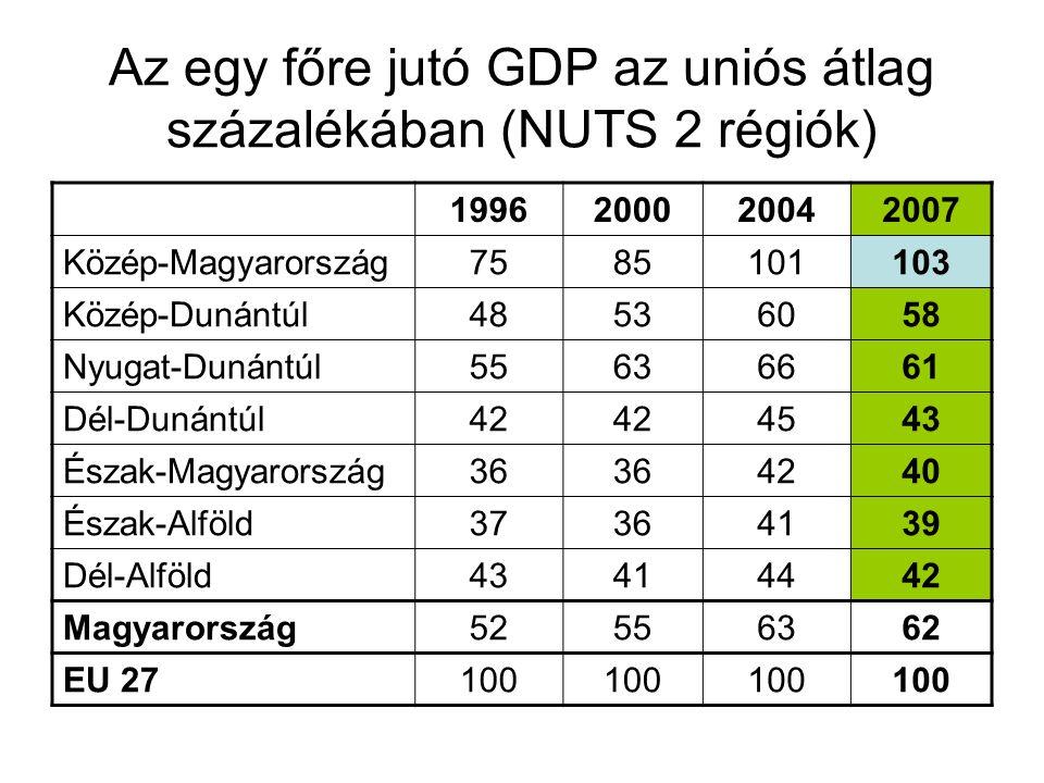 Az egy főre jutó GDP az uniós átlag százalékában (NUTS 2 régiók)