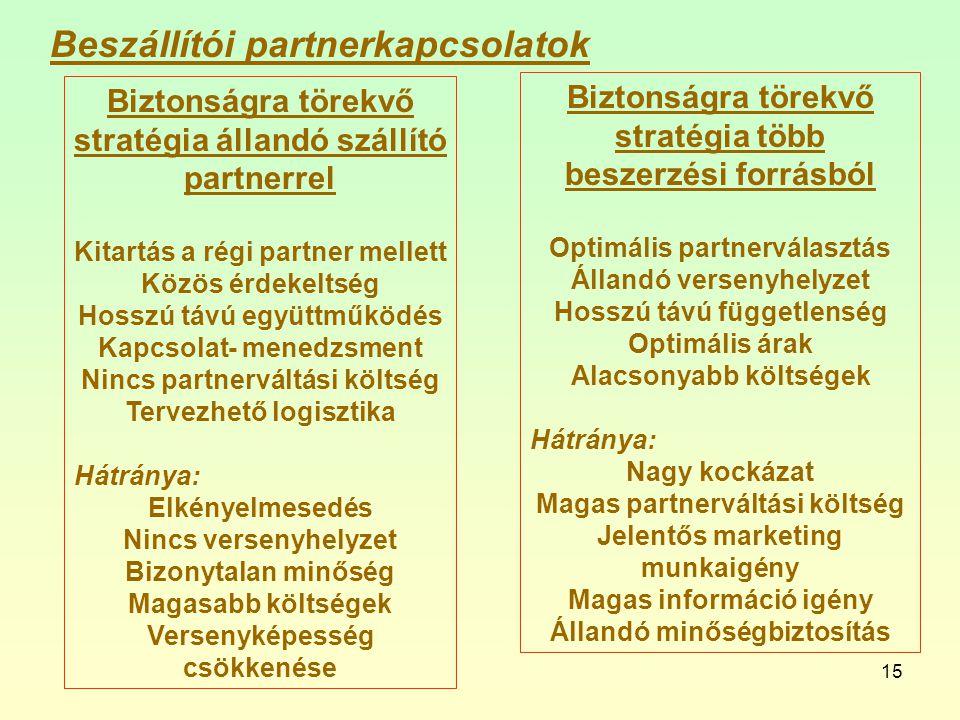 Beszállítói partnerkapcsolatok