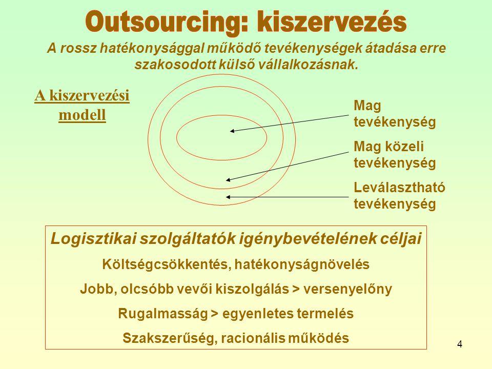 Outsourcing: kiszervezés