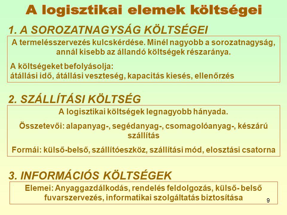 A logisztikai elemek költségei