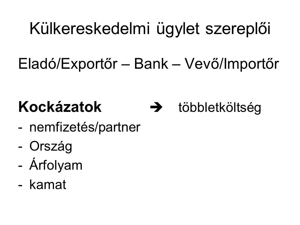 Külkereskedelmi ügylet szereplői