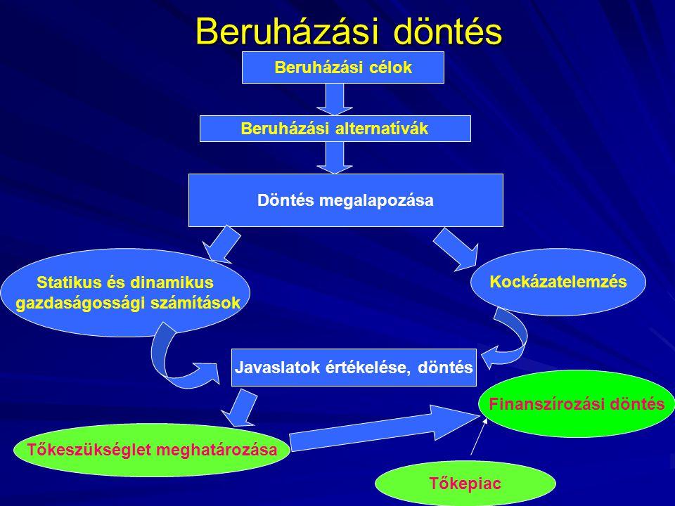 Beruházási döntés Beruházási célok Beruházási alternatívák