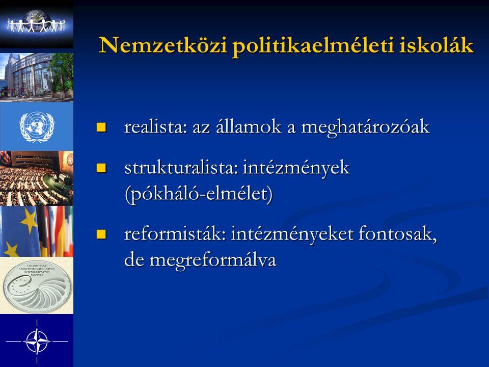 Nemzetközi politikaelméleti iskolák