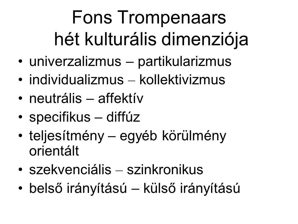 Fons Trompenaars hét kulturális dimenziója