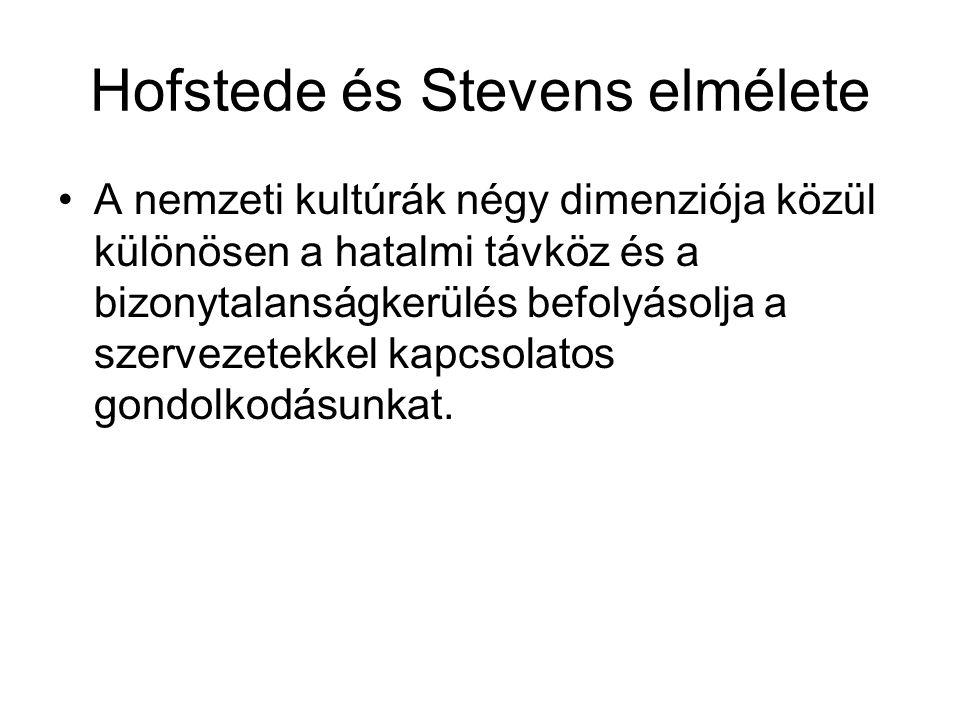 Hofstede és Stevens elmélete