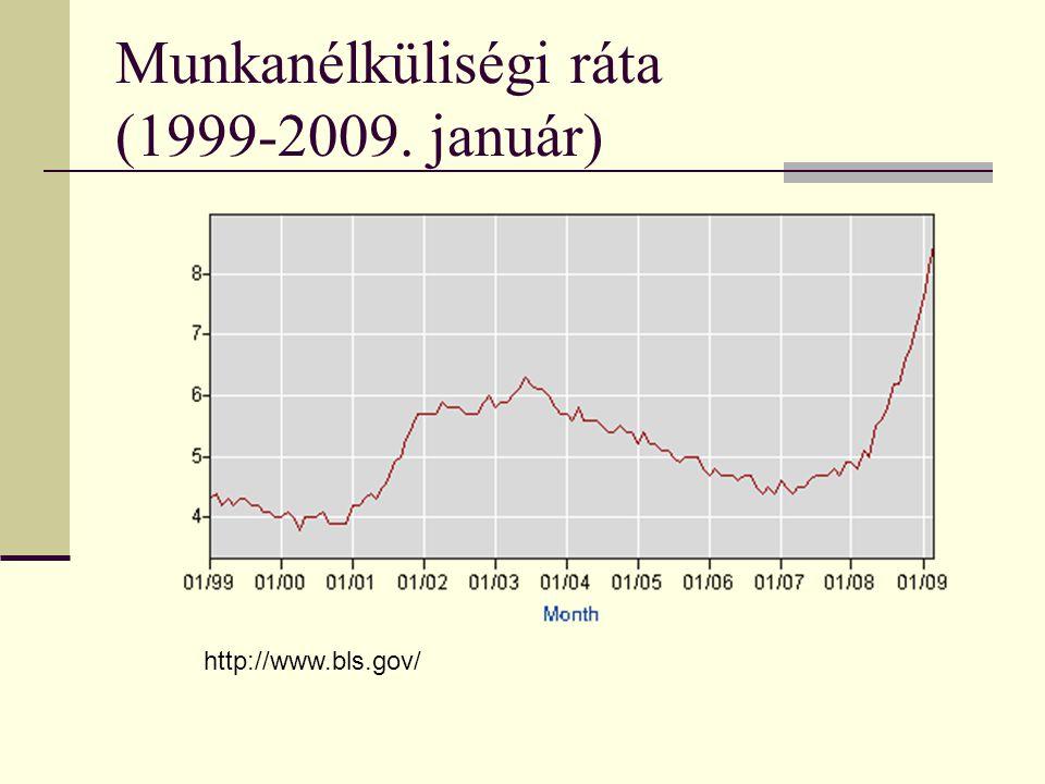 Munkanélküliségi ráta (1999-2009. január)