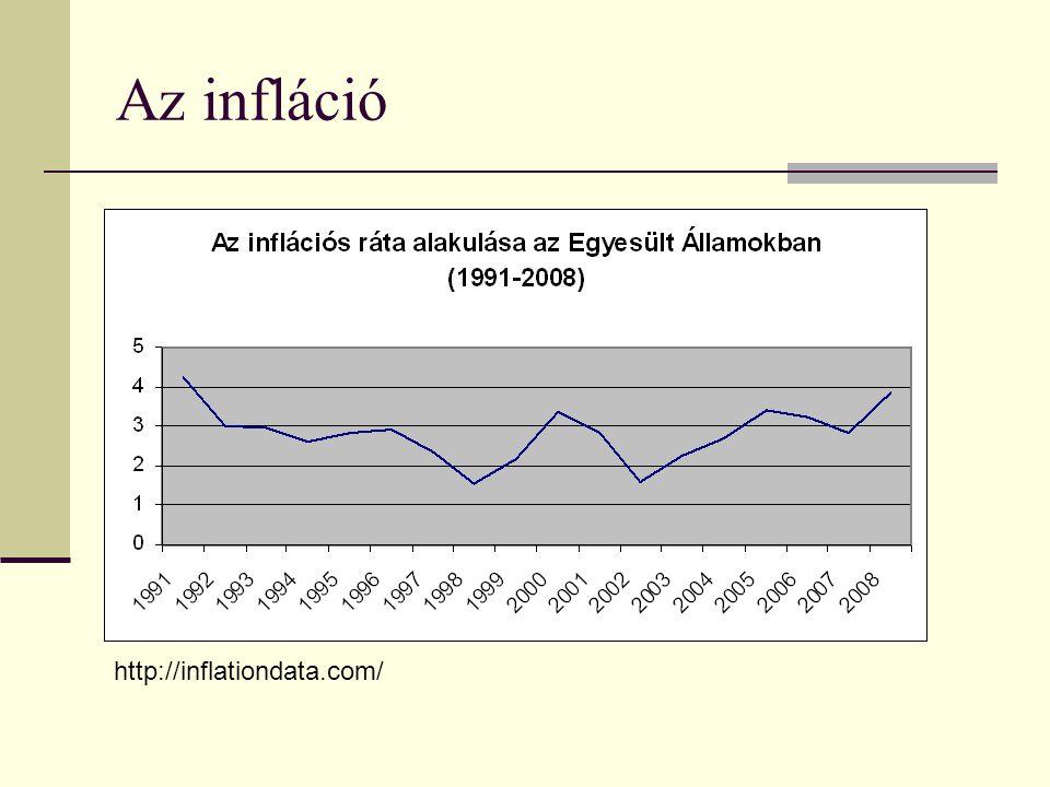 Az infláció http://inflationdata.com/