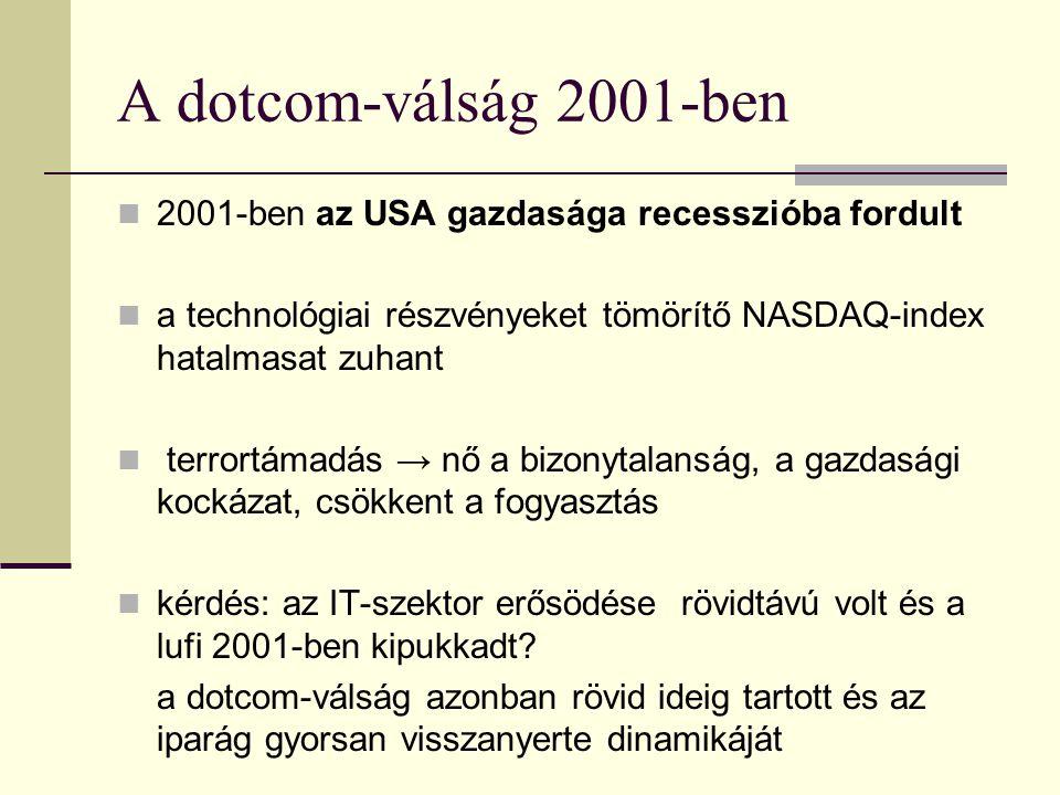 A dotcom-válság 2001-ben 2001-ben az USA gazdasága recesszióba fordult
