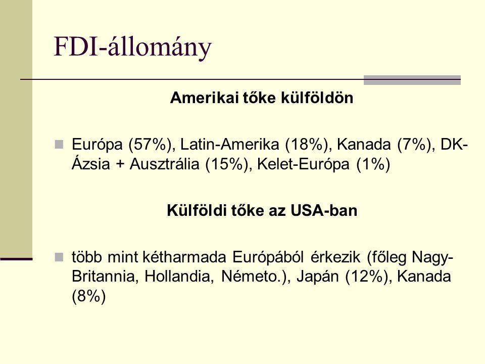 Amerikai tőke külföldön Külföldi tőke az USA-ban