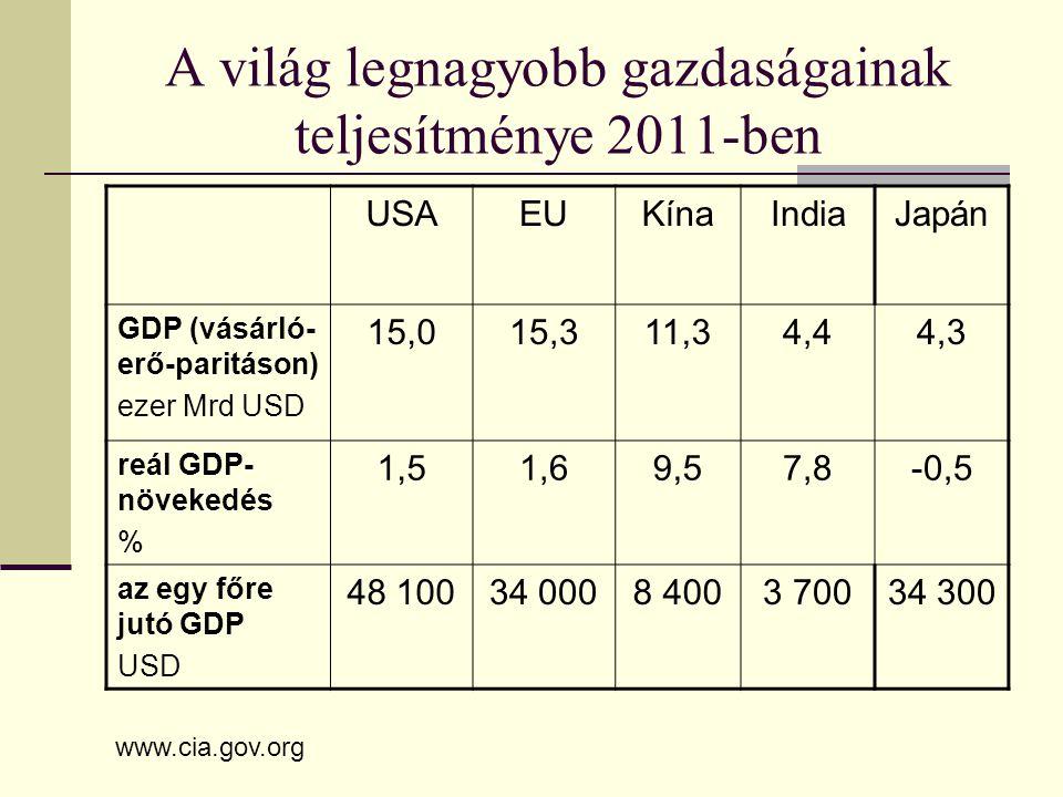 A világ legnagyobb gazdaságainak teljesítménye 2011-ben