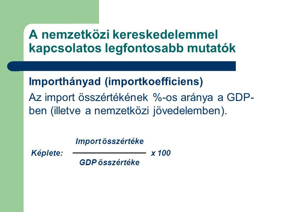 A nemzetközi kereskedelemmel kapcsolatos legfontosabb mutatók