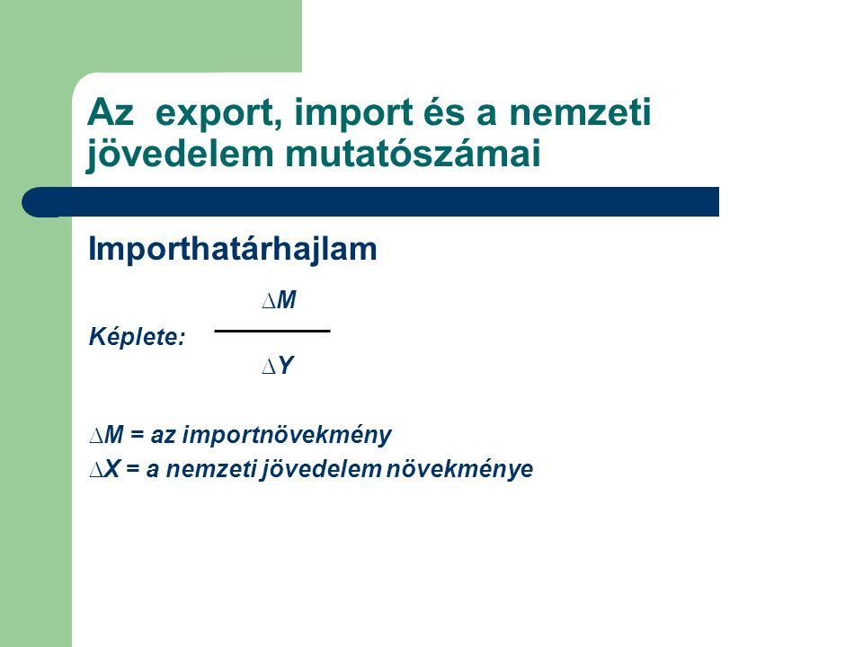Az export, import és a nemzeti jövedelem mutatószámai