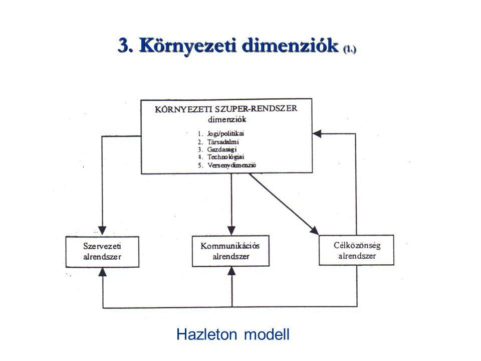 3. Környezeti dimenziók (1.)