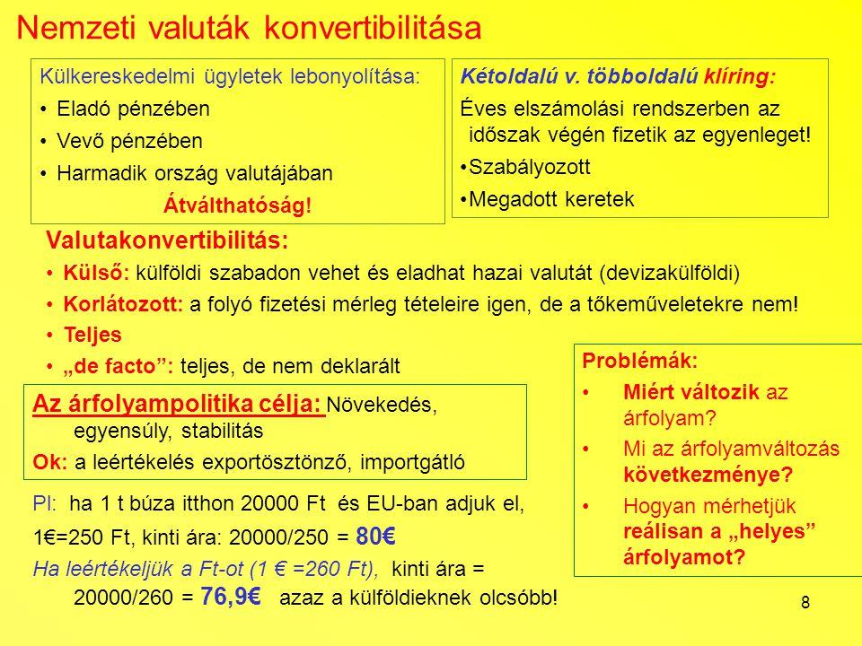 Nemzeti valuták konvertibilitása