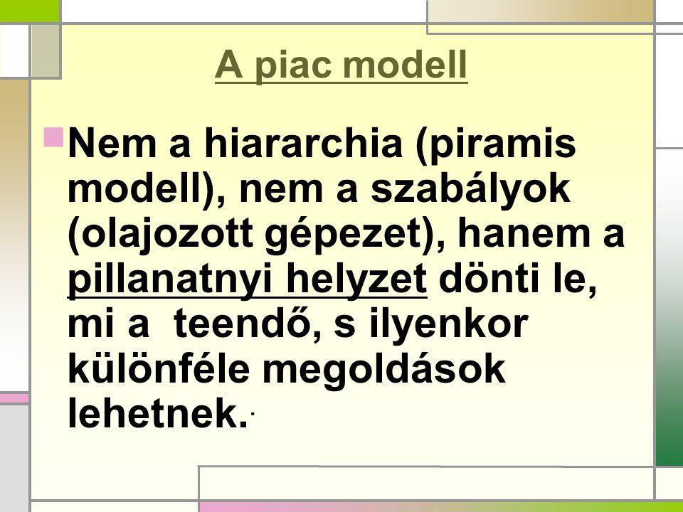 A piac modell