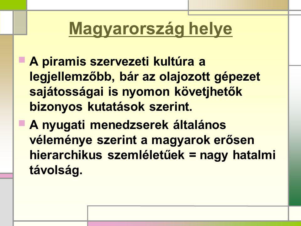Magyarország helye