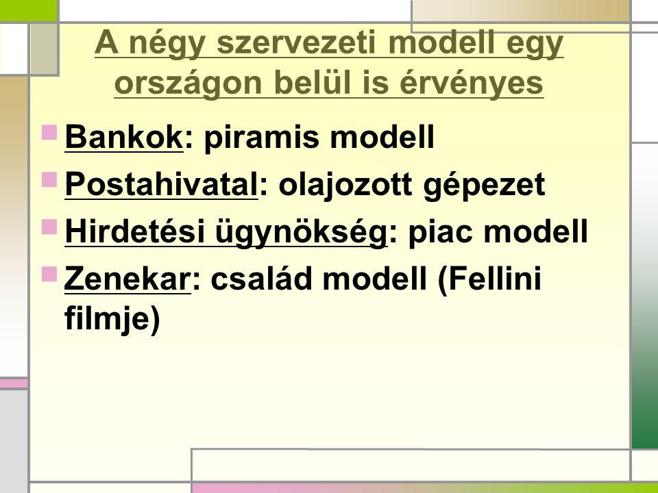 A négy szervezeti modell egy országon belül is érvényes